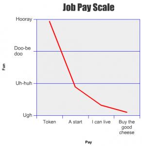 fun to pay ratio