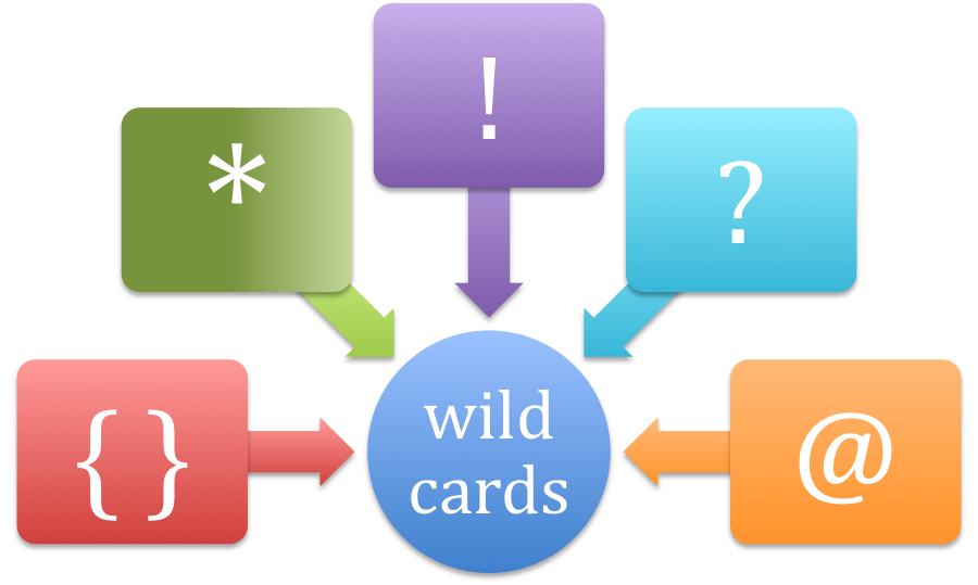 Master Word's Find and Replace Function with Wildcards and Codes