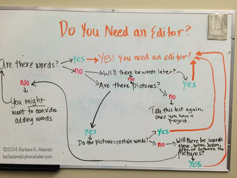 decision tree showing that whatever you're working on, an editor can help