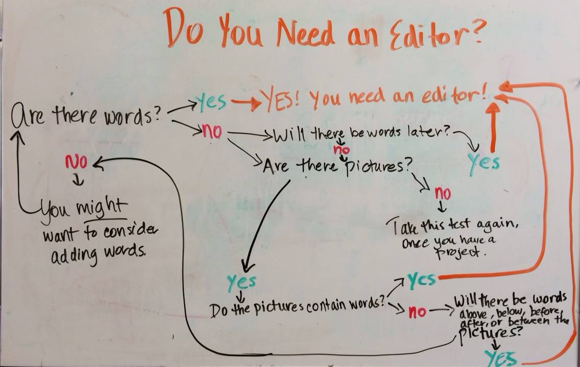 Do you need an editor? decision tree