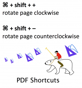 graphic of keyboard shortcut to rotate a PDF page: command shift plus for clockwise and command shift minus for counterclockwise