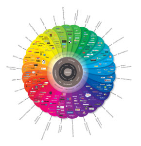 a rainbow coloured wheel grouping hundreds of social media platforms